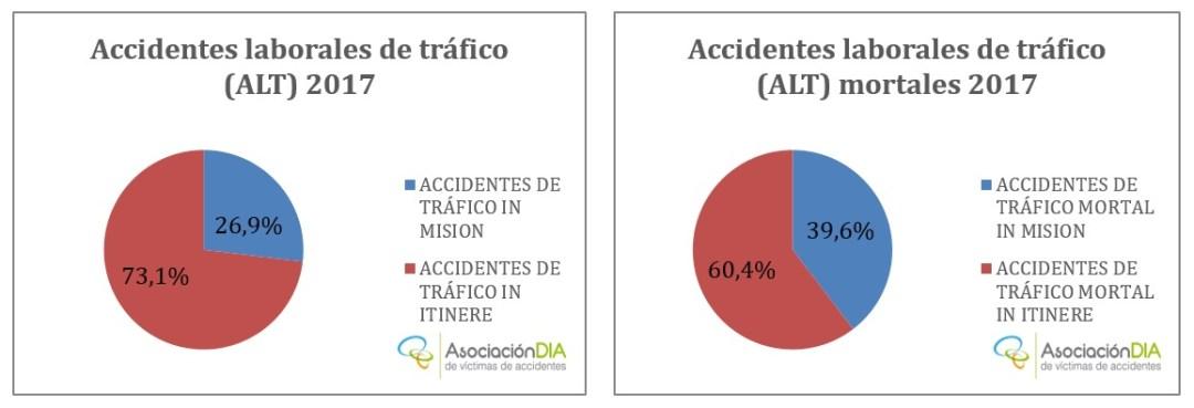 Accidentes laborales de tráfico 2017