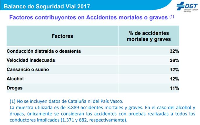 Siniestralidad Vial Semana Santa 2018 - Accidentes de tráfico