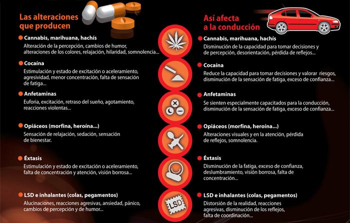 efectos de las drogas conducción operación de tráfico