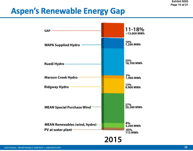 Aspen's sources of renewable energy, including the perceived gap at the top of the stack. This graphic was part of the 942 pages of exhibits submitted recently by the city of Aspen to FERC.