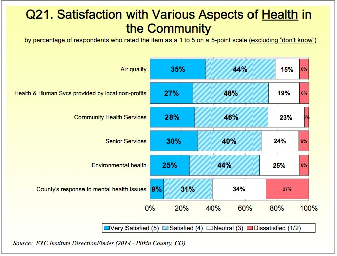 Health ratings