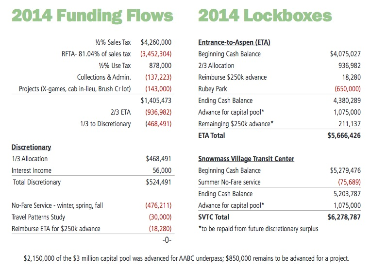 Budget information for the March 20, 2014 EOTC meeting.