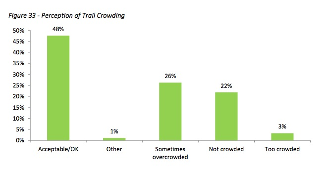 2014 Rio Grande Trail Capacity and Special Events Study