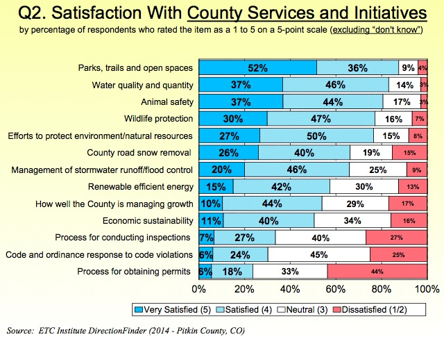 Satisfaction w services