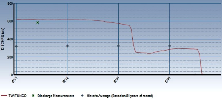 A graph showing the stair-step reduction in diversions through the Twin Lakes Tunnel between Tuesday, June 14 and Thursday, June 16, 2016.