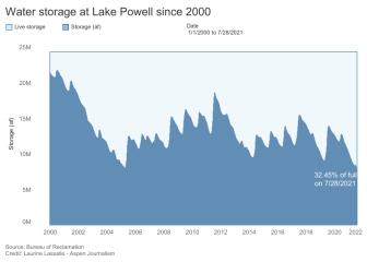 Data dashboard: Lake Powell hits record low