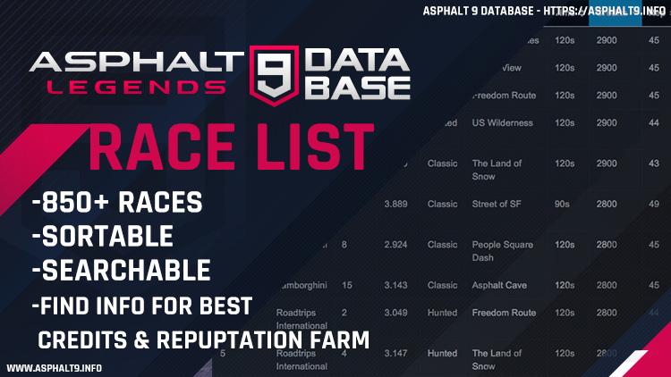 lista de corrida