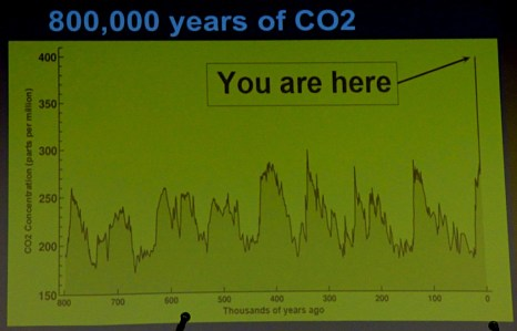 800,000 years of CO2