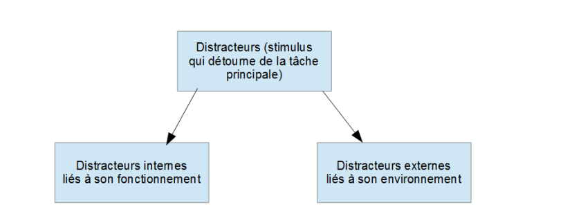 diagramme 3 attention