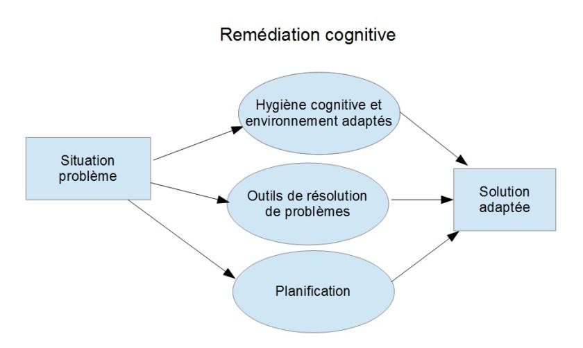remédiation cognitive .jpg