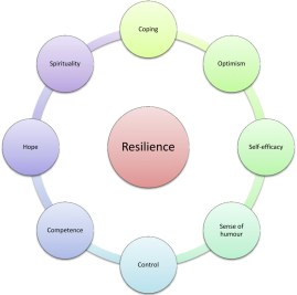 developing emotional resilience