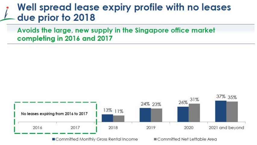 Source: CapitaLand Commercial Trust