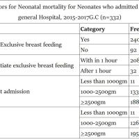 https://i2.wp.com/asploro.com/wp-content/uploads/2019/04/Table-2_Neonatal-factors-for-Neonatal-mortality-for-Neonates-who-admitted-in-NICU-in-Arba-Minch-general-Hospital-2015-2017-G.C-n332.jpg?resize=200%2C200&ssl=1