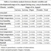 https://i2.wp.com/asploro.com/wp-content/uploads/2019/10/Table-2_Correlation-analysis-between-climatic-variables-and-developmental-stages-of-Ae.-aegypti-during-2014-2015-in-Kassala-City.jpg?resize=200%2C200&ssl=1