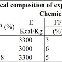 https://i2.wp.com/asploro.com/wp-content/uploads/2019/11/Table-1_Chemical-composition-of-experimental-diets.jpg?resize=200%2C200&ssl=1