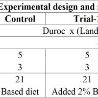 https://i2.wp.com/asploro.com/wp-content/uploads/2019/11/Table-2_Experimental-design-and-setting-up.jpg?resize=200%2C200&ssl=1