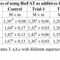https://i2.wp.com/asploro.com/wp-content/uploads/2019/11/Table-3_Efficiences-of-using-BioFAT-as-additives-for-feeding-period.jpg?resize=200%2C200&ssl=1