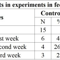 https://i2.wp.com/asploro.com/wp-content/uploads/2019/11/Table-5_Infected-piglets-in-experiments-in-feeding-period-of-21-days.jpg?resize=200%2C200&ssl=1