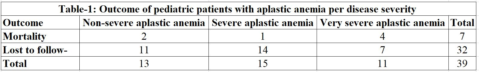 Clinical and Demographic Profile of Pediatric Patients with Aplastic Anemia Seen in the Philippine National Tertiary Hospital from 2006 to 2013