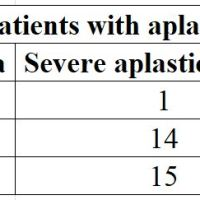 https://i2.wp.com/asploro.com/wp-content/uploads/2019/12/Table-1_Outcome-of-pediatric-patients-with-aplastic-anemia-per-disease-severity.jpg?resize=200%2C200&ssl=1