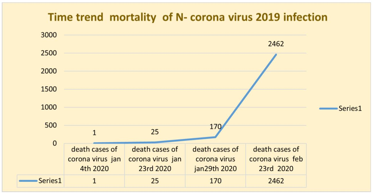Mortalities and Morbidities Trends of COVID-19 Infection, From Explosiveness to Aggressiveness, Understanding Gaps in System Response and Transmission Chain Events