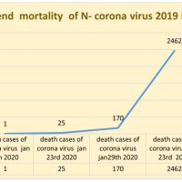 https://i2.wp.com/asploro.com/wp-content/uploads/2020/03/Fig-2_Time-trend-mortality-of-N-Corona-Virus-2019-infection-over-two-months-period.jpg?resize=200%2C200&ssl=1