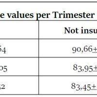 https://i2.wp.com/asploro.com/wp-content/uploads/2020/04/Table-5_Average-Blood-Glucose-values-per-Trimester-in-Insulin-users-and-non-users.jpg?resize=200%2C200&ssl=1