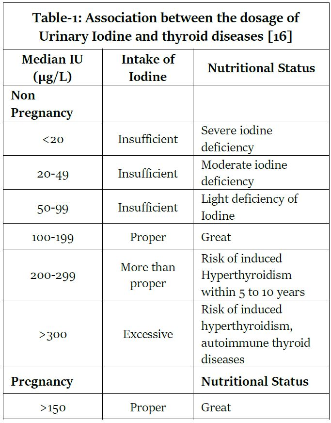 Urinary Iodine Concentration in 24-Hour Urine of Pregnant Women and Its Association with Food and Salt Intake