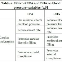 https://i2.wp.com/asploro.com/wp-content/uploads/2020/06/Table-2_Effect-of-EPA-and-DHA-on-blood-pressure-variables.jpg?resize=200%2C200&ssl=1