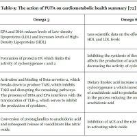 https://i2.wp.com/asploro.com/wp-content/uploads/2020/06/Table-5_The-action-of-PUFA-on-cardiometabolic-health-summary.jpg?resize=200%2C200&ssl=1