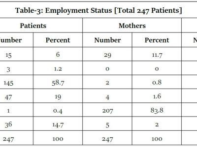 https://i2.wp.com/asploro.com/wp-content/uploads/2020/07/Table-3_Employment-Status-Total-247-Patients.jpg?resize=400%2C300&ssl=1