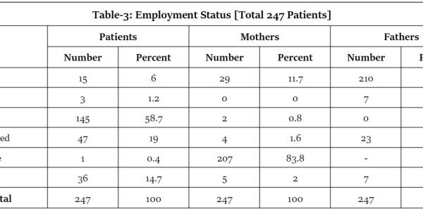 https://i2.wp.com/asploro.com/wp-content/uploads/2020/07/Table-3_Employment-Status-Total-247-Patients.jpg?resize=600%2C300&ssl=1