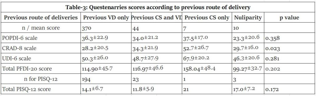 Epidemiology Analysis of Pelvic Floor Medicine Center in Southern Israel Using PFDI-20 and PISQ-12 Quality of Life Questionnaires