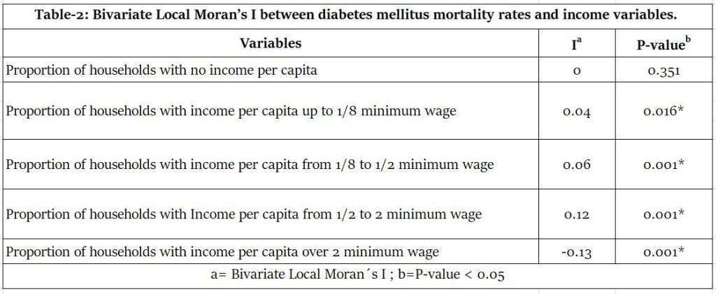 Income-Related Mortality by Diabetes Mellitus