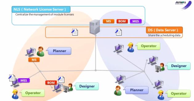 Network Modules