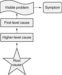 Root cause analysis figure
