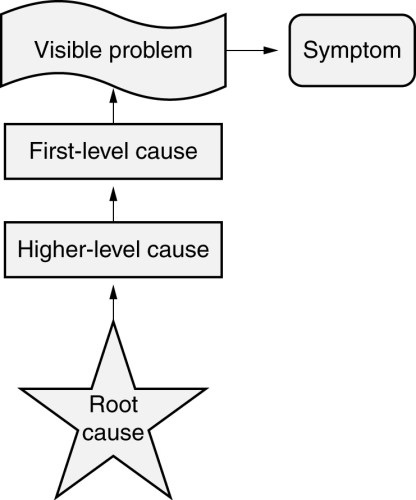 Root cause analysis figure