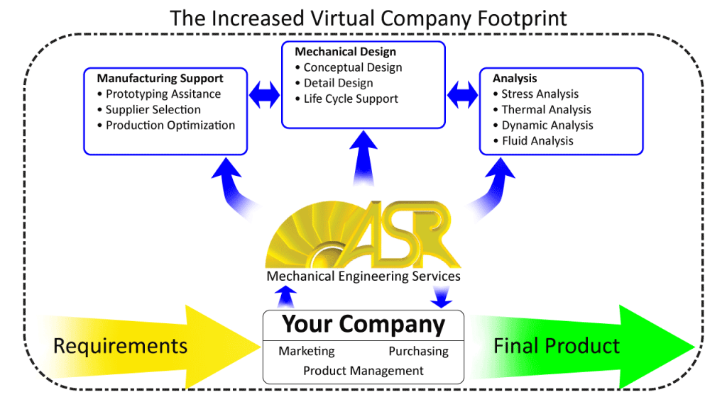 ASR Virtual Company Extension