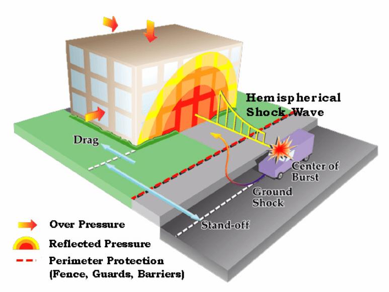 FEMA 427, Primer for Design of Commercial Buildings to Mitigate Terrorist Attacks (2003)