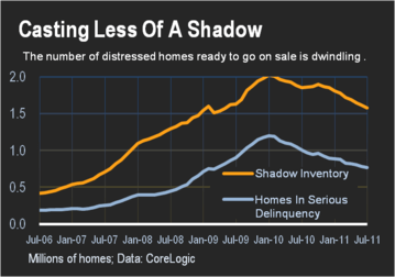 Home shadow inventory - WSJ