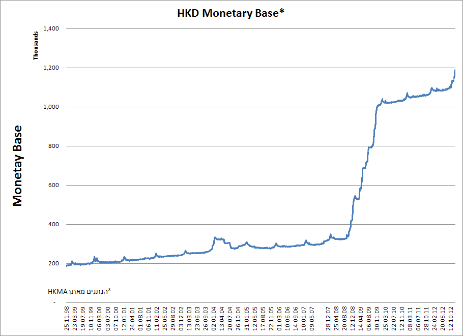 בסיס הכסף ההונגקונגי