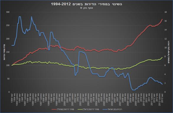 השינוי במחירי הדירות מ 1994