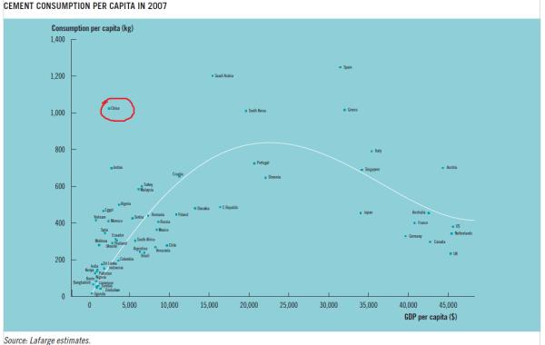 Cement consumption per capita 2007 (Source: Lafarge 2007 annual report)