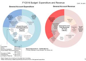 התקציב היפני לשנת 2018