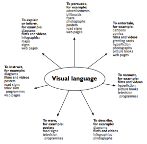 Purposes and text forms: Visual language diagram  Teachers' notes – rationale  English