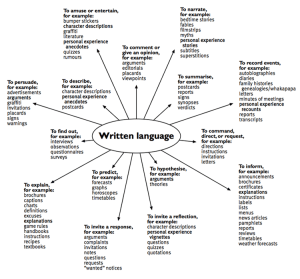 Purposes and text forms: Written language diagram  Teachers' notes – rationale  English