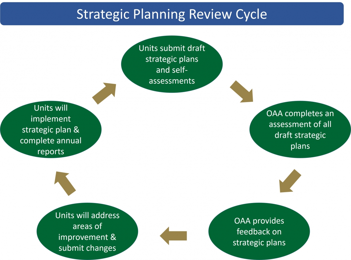 Strategic Planning And Program Reviews