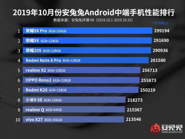 10 besar ponsel mid-range dengan skor AnTuTu tertinggi bulan Oktober