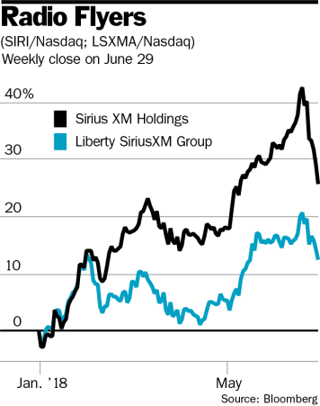 A Low-Priced Way to Ride Sirius' High-Priced Shares