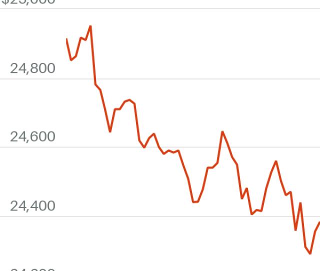 Dow Jones Industrial Average Futures Slump Because Fiscal Stimulus